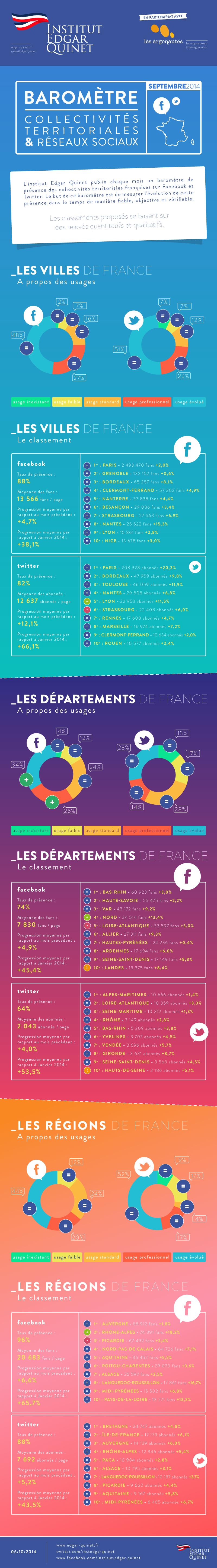 http://www.edgar-quinet.fr/wp-content/uploads/2014/10/20141006_SEPTEMBRE_infographie_reseauxsociaux_et_collectivitesterritoriales.jpg